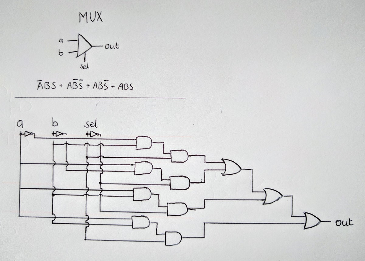 Naive Mux implementation